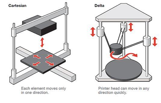 cartesian-vs-delta